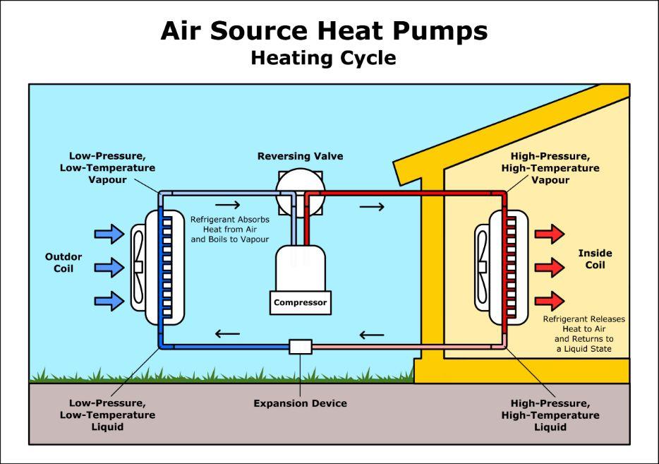 De lucht-water warmtepomp